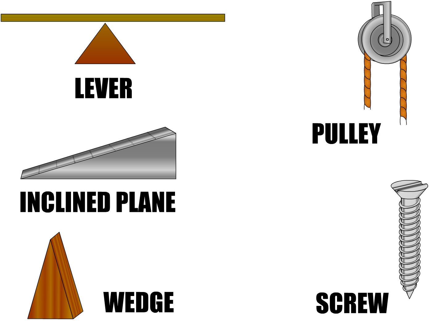 Simple Machines Wedge Simple machine booklet: you